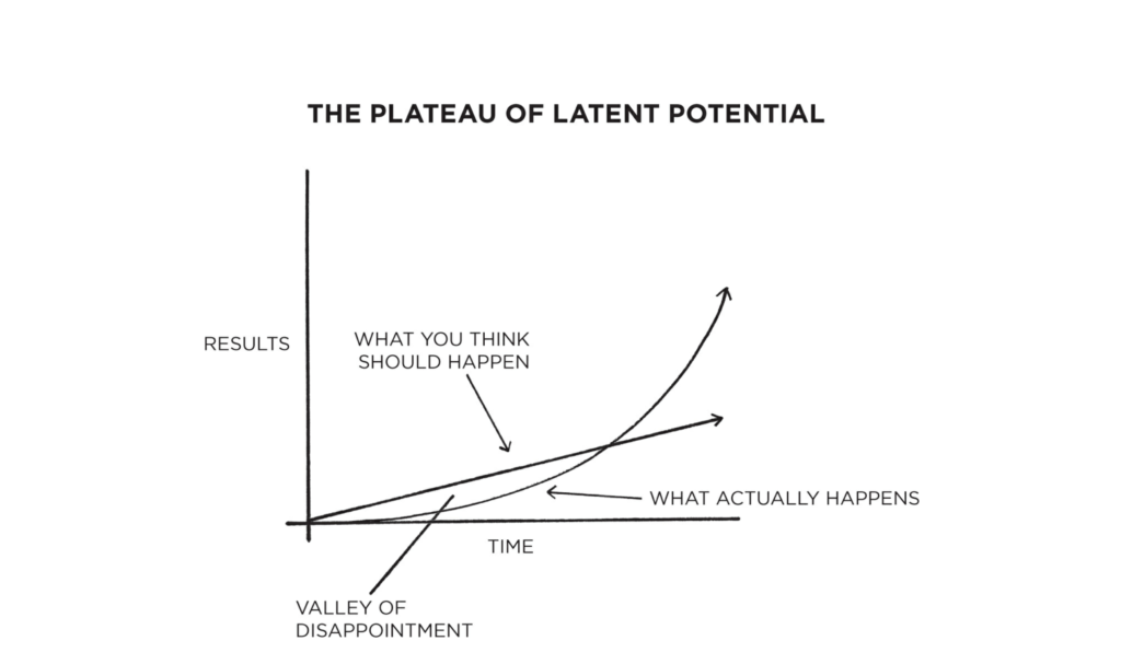 Image result for the plateau of latent potential
